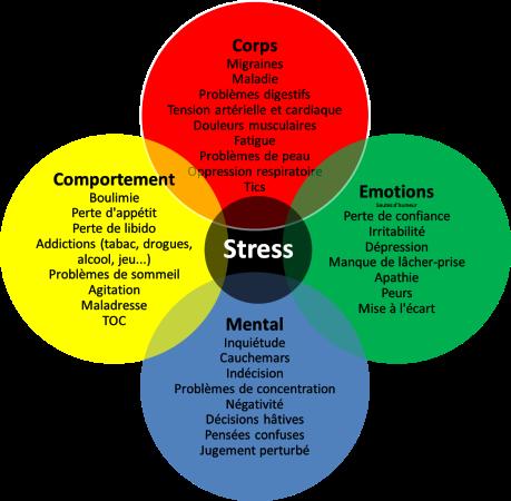 schéma stress